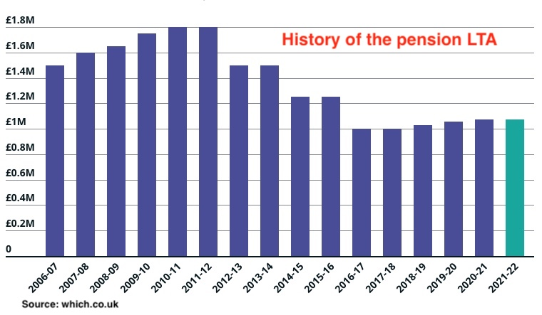 A history of Lifetime Allowance Pension (commonly known as LTA).